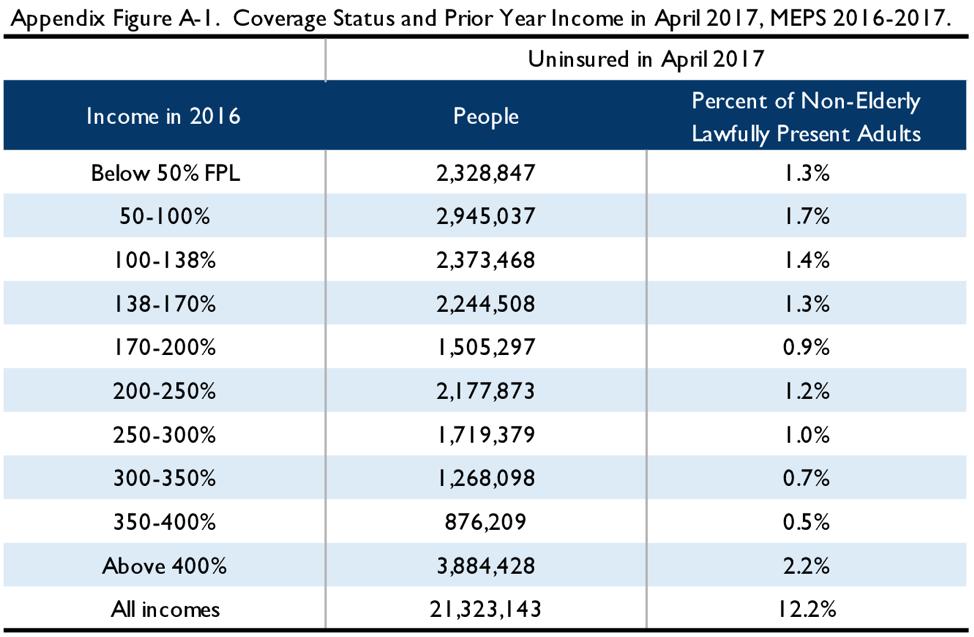 Appendix Figure A-1. Coverage status and prior year income in April 2017