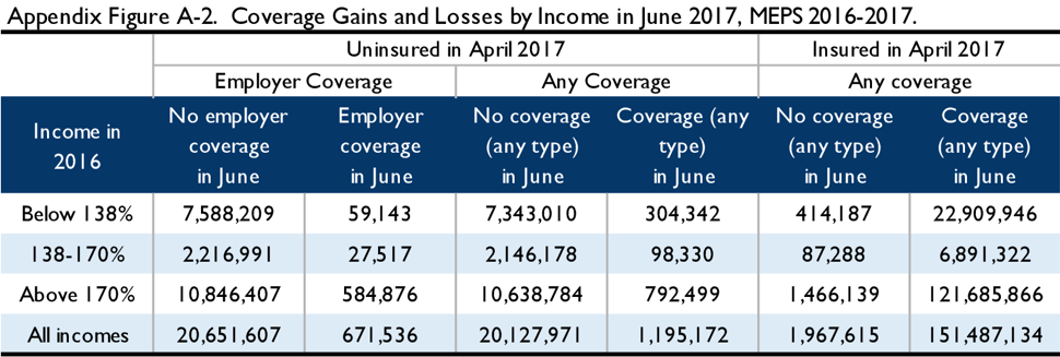 Appendix Figure A-2. Coverage gains and losses by income in June, 2017