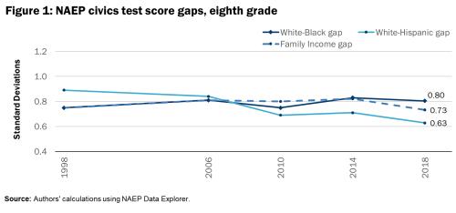 F1 NAEP civics test score gaps, eighth grade