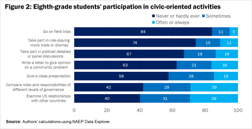 F2 Eighth-grade students' participation in civic-oriented activities