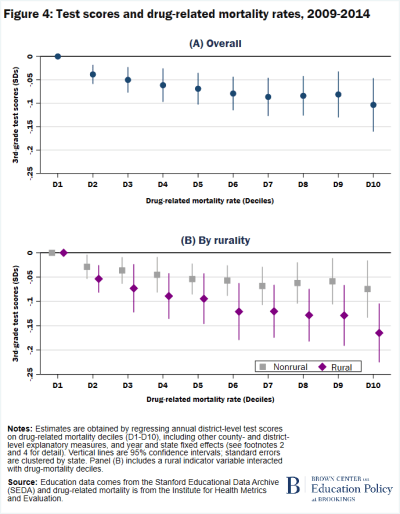 Figure 4 Test scores and drug-related mortality rates 2009-2014