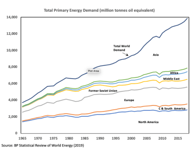 Graph showing total primary energy demand over time