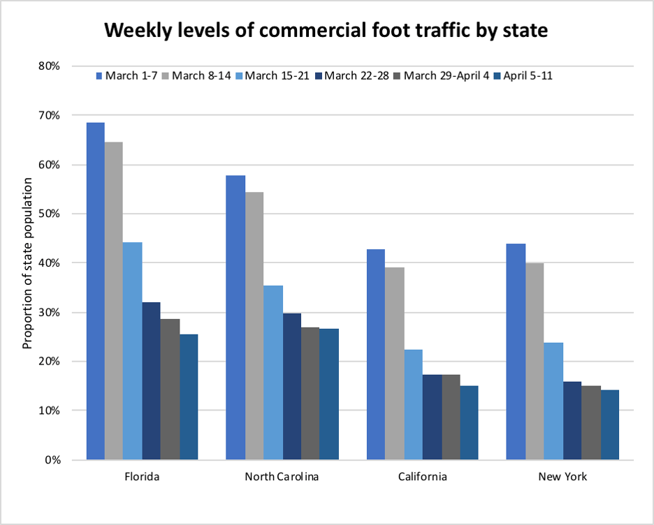Foot traffic by state