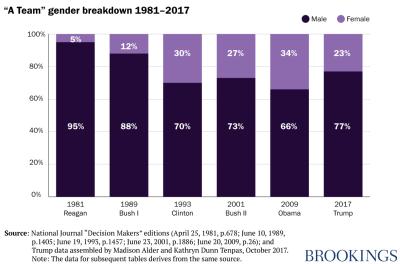 """A Team"" gender breakdown chart"