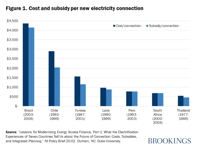 Figure 1. Cost and subsidy per new electricity connection