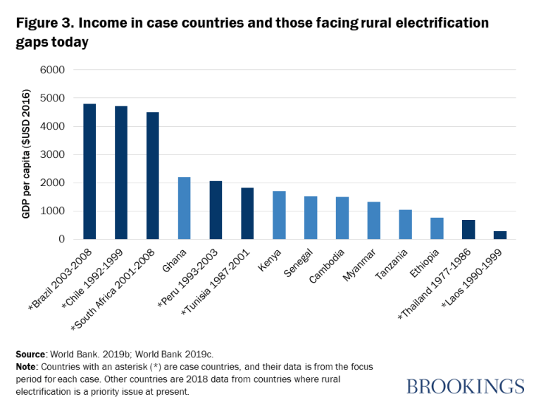 Figure 3. Income in case countries and those facing rural electrification gaps today