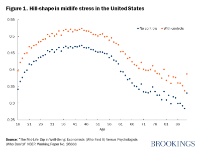 Figure 1. Hill-shape in midlife stress in the United States