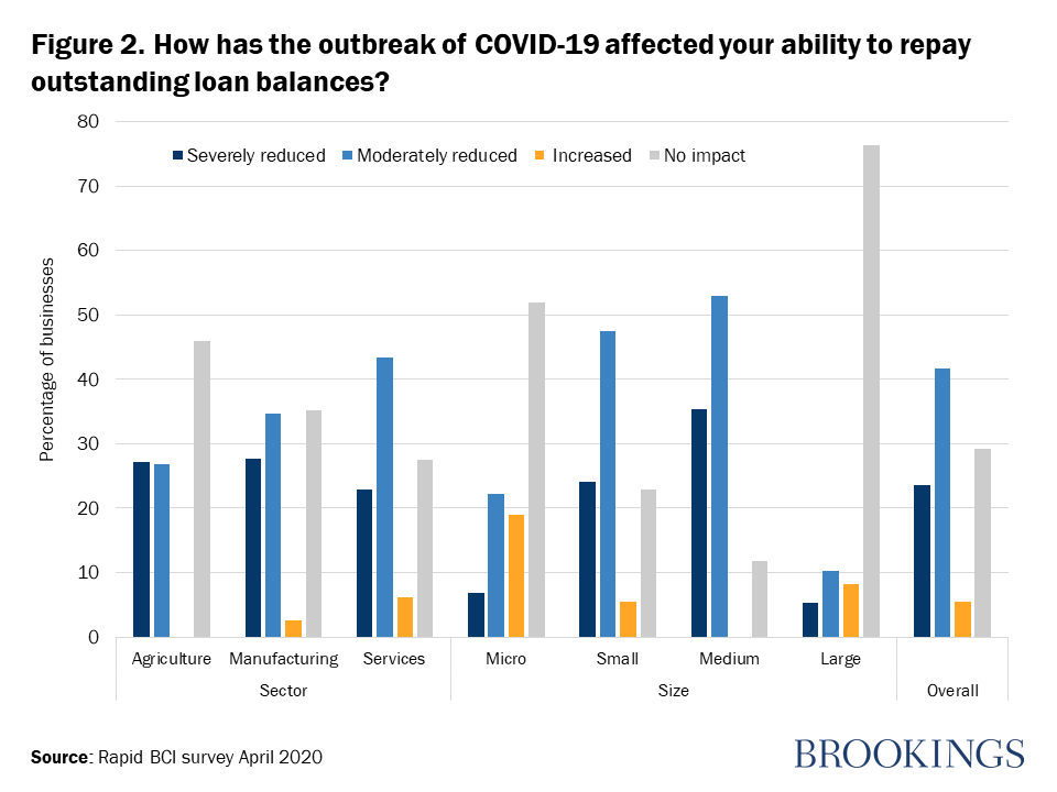 Figure 2. How has the outbreak of COVID-19 affected your ability to repay outstanding loan balances? (