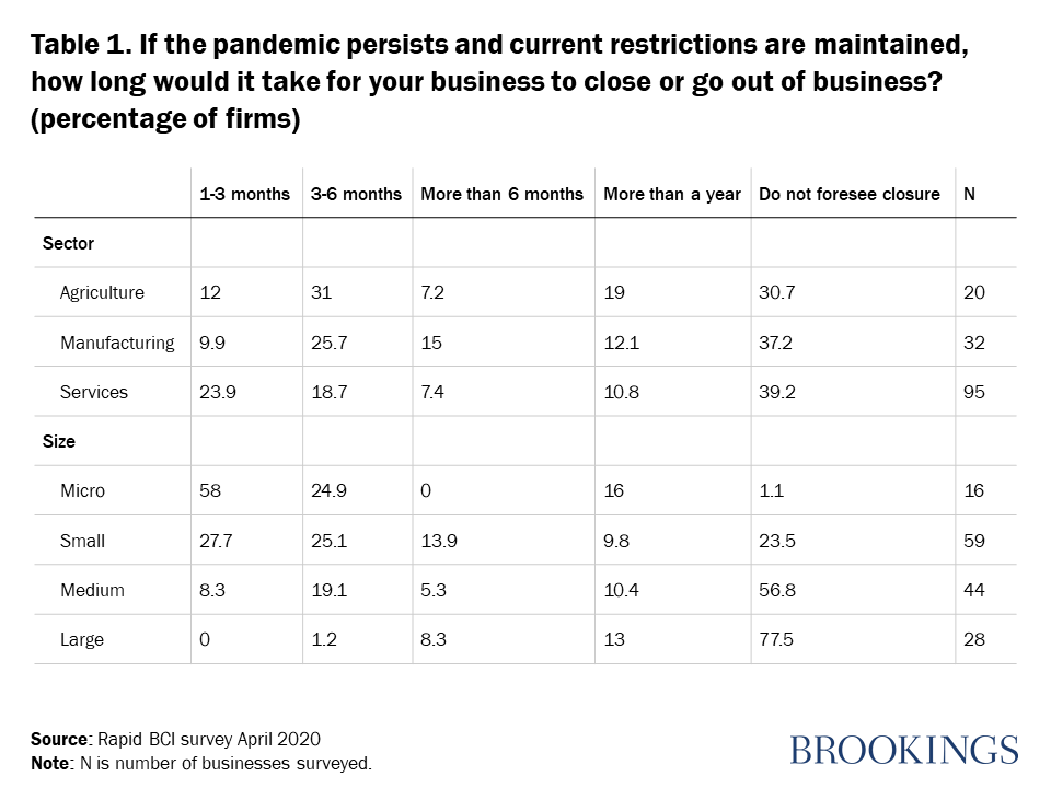 Table 1. If the pandemic persists and current restrictions are maintained, how long would it take for your business to close or go out of business?