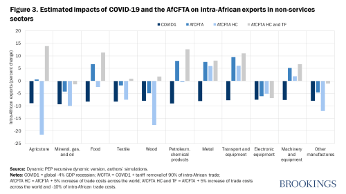 Figure 3. Estimated impacts of COVID-19 and the AfCFTA on intra-African exports in non-services sectors