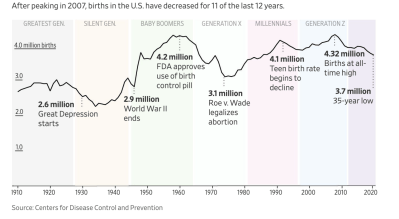 After peaking in 2007, births in the US have decreased for 11 of the last 12 yrs