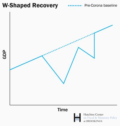 ES_20200430_Hutchins_recovery_W_shape-01