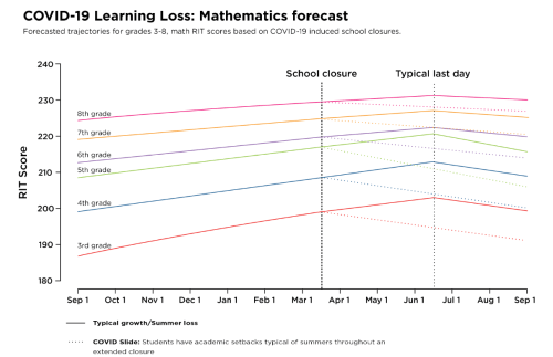 F1 COVID-19 learning loss - mathematics forecast