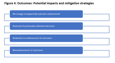 Figure 4 Outcomes and mitigation strategies