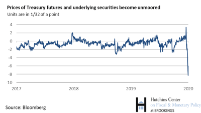 hart 2_prices of treasury futures and underlying securities becomes unmoored-updated