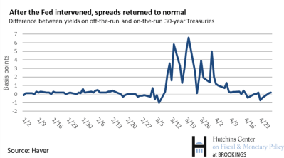 chart 4_after the Fed intervenes, spreads returned to normal- updated