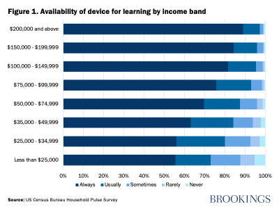 Figure 1. Availability of device for learning by income band