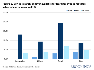 Figure 3. Device is rarely or never available for learning, by race for three selected metro areas and US