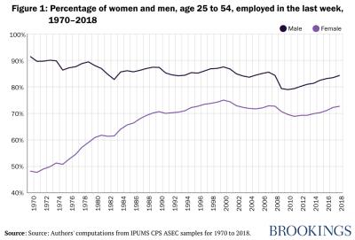 women's and men's employment