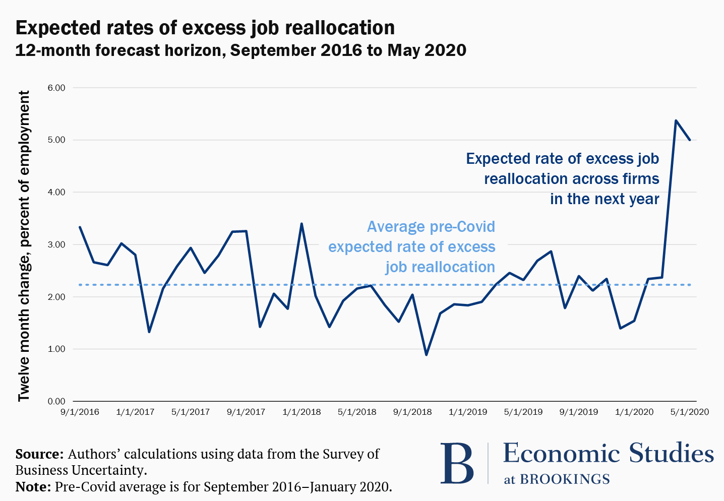 Line graph showing expected rates of excess job reallocation