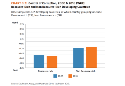 Control of Corruption 2000 and 2018 (WGI) - Resource-rich vs. Non-Resource Rich Developing Countries Final