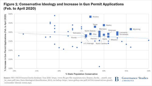 Figure 1 as described in text, with negative relationship between conservative ideology and gun permits in the observed period.