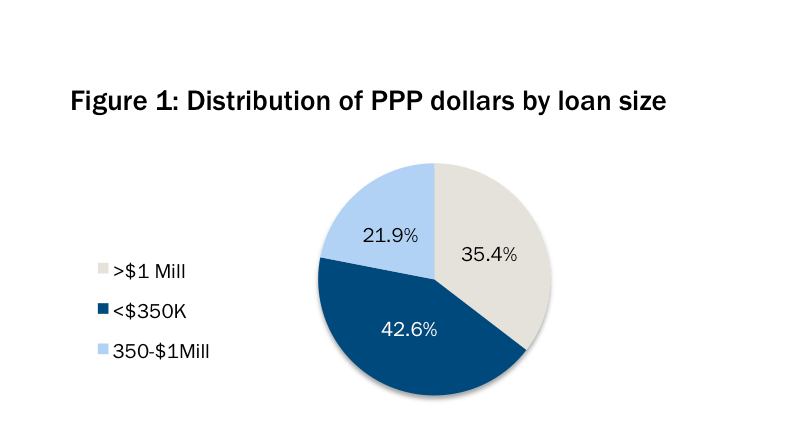 distribution of ppp dollars by loan size