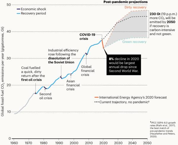 O crescimento das emissões de combustíveis fósseis após a recessão econômica do Covid-19 depende de tecnologias verdes ou sujas suplantarem a infraestrutura antiga. HANNA ET AL. NATUREZA JUNHO 2020