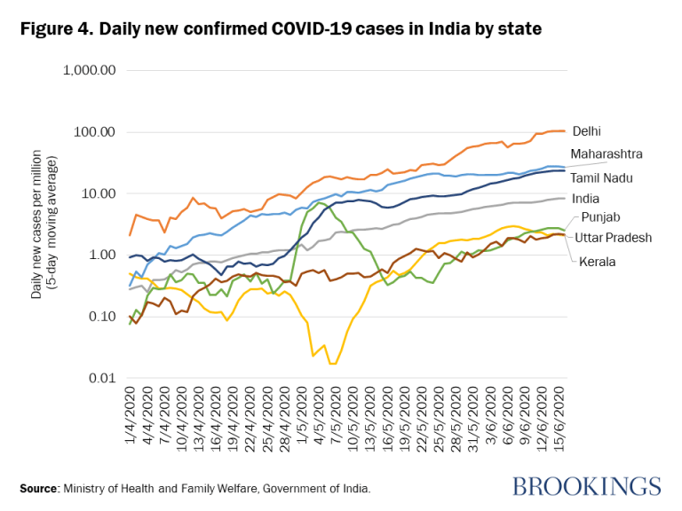 Figure 4. Daily new confirmed cases of COVID-19 in India by state