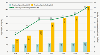Figure 1. Number of EOI relationships created by African countries since 2014