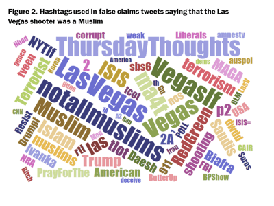 Figure 2. Hashtags used in false claims tweets saying that the Las Vegas shooter was a Muslim