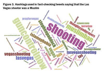Figure 3. Hashtags used in fact-checking tweets saying that the Las Vegas shooter was a Muslim