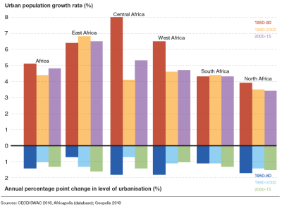 Figure 2. Urban population growth and growth in the level of urbanization in Africa by period, 1950–2015