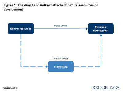 Figure 1. The direct and indirect effects of natural resources on development