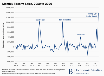 Monthly firearm sales, 2010-2020