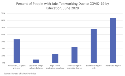 Percent of People with Jobs Teleworkign Due to COVID-19 by Education, June 2020