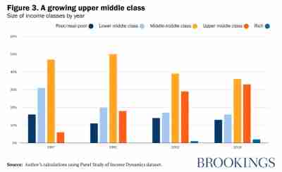 A growing upper middle class