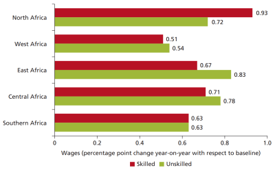 Figure 2. Effects of AfCFTA on wages by skill level (World Bank)