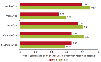 Figure 3. Effects of AfCFTA on wages by gender (World Bank)