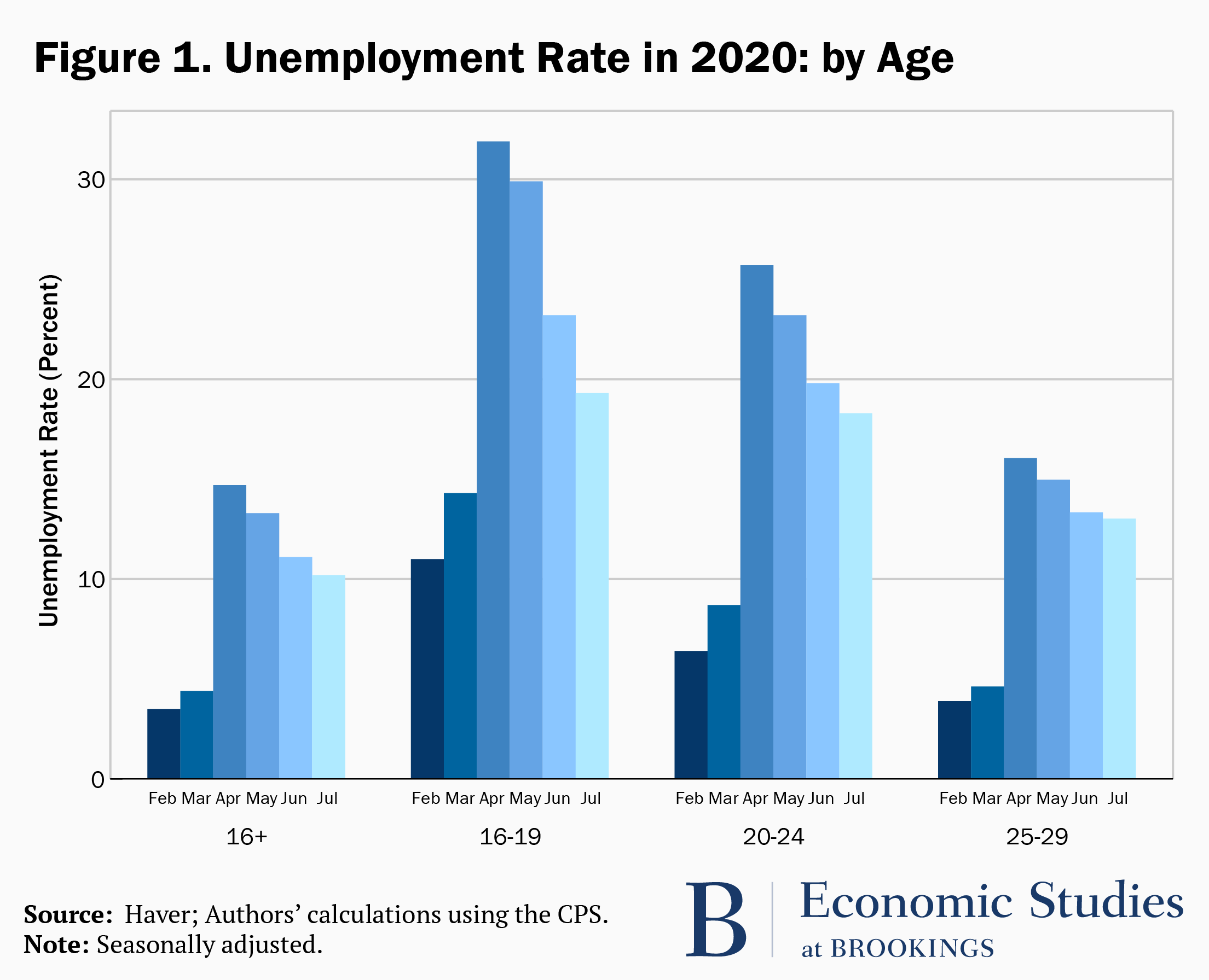 Unemployment rate by age