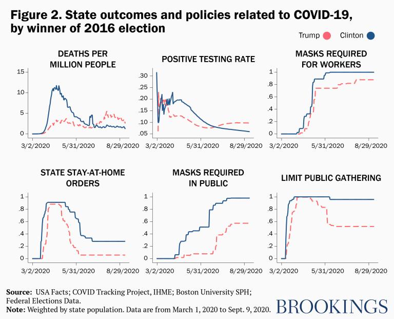 الدولة النتائج والسياسات المتعلقة بـ COVID-19 ، الفائز في انتخابات عام 2016