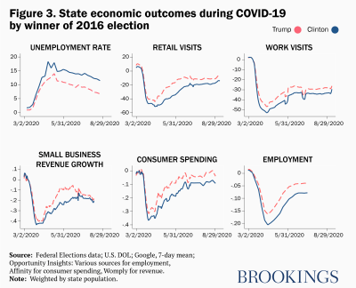 State economic outcomes during COVID-19 by winner of 2016 election