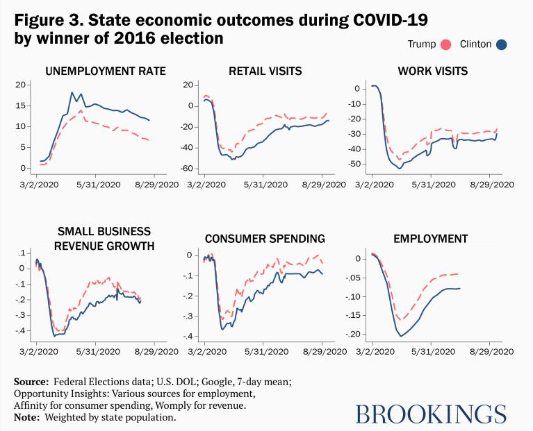 النتائج الاقتصادية للدولة خلال انتخابات 2016 بفوز COVID-19