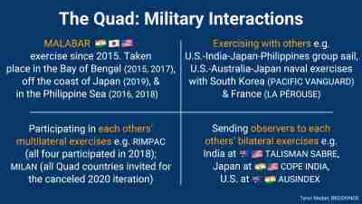 Quad military interactions