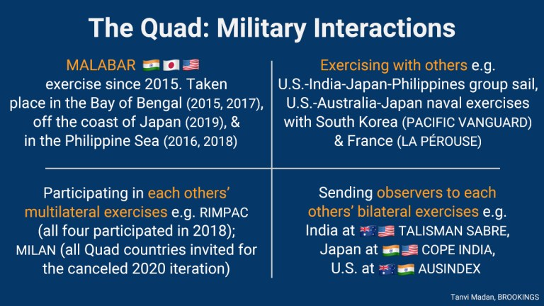 Interações militares quad