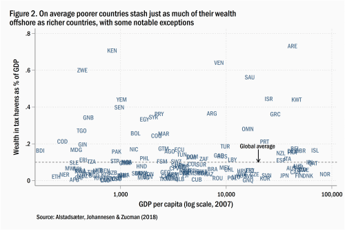 On average, poorer countries stash just as much of their wealth offshore as richer countries, with some notable exceptions
