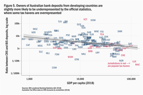 Owners of Australian bank deposits from developing countries are slightly more likely to be underrepresented by the official statistics, where some tax haves are overrepresented