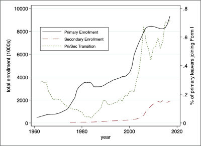 Figure 2. Primary and secondary school enrollment in Tanzania