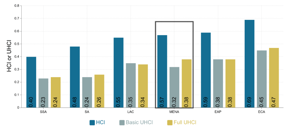 Figure 2. The average MENA HCI value declines by more than a third when accounting for the proportion of the working-age population who are employed.