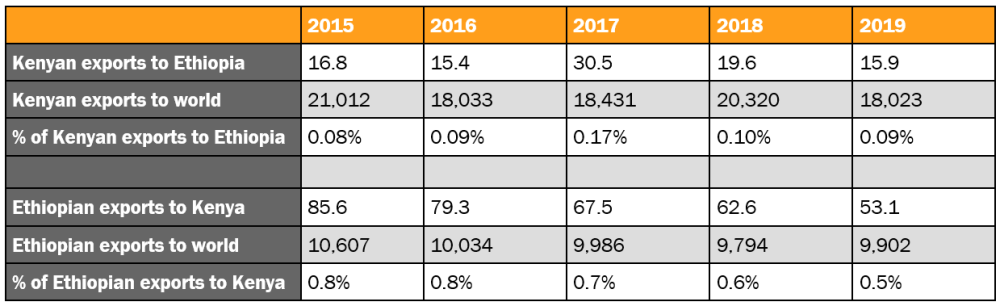 Table 1. Bilateral Ethiopian/Kenyan trade, 2015-2019 (millions USD and %)